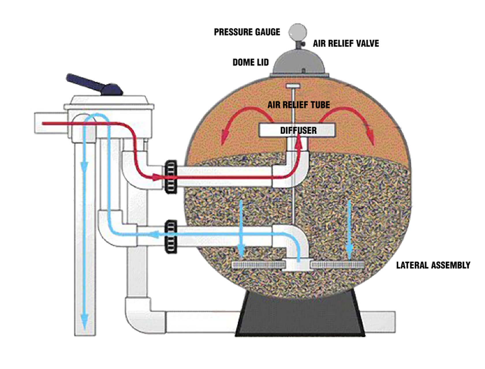 Typical Sand Filter
